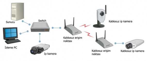 wireless kamera
